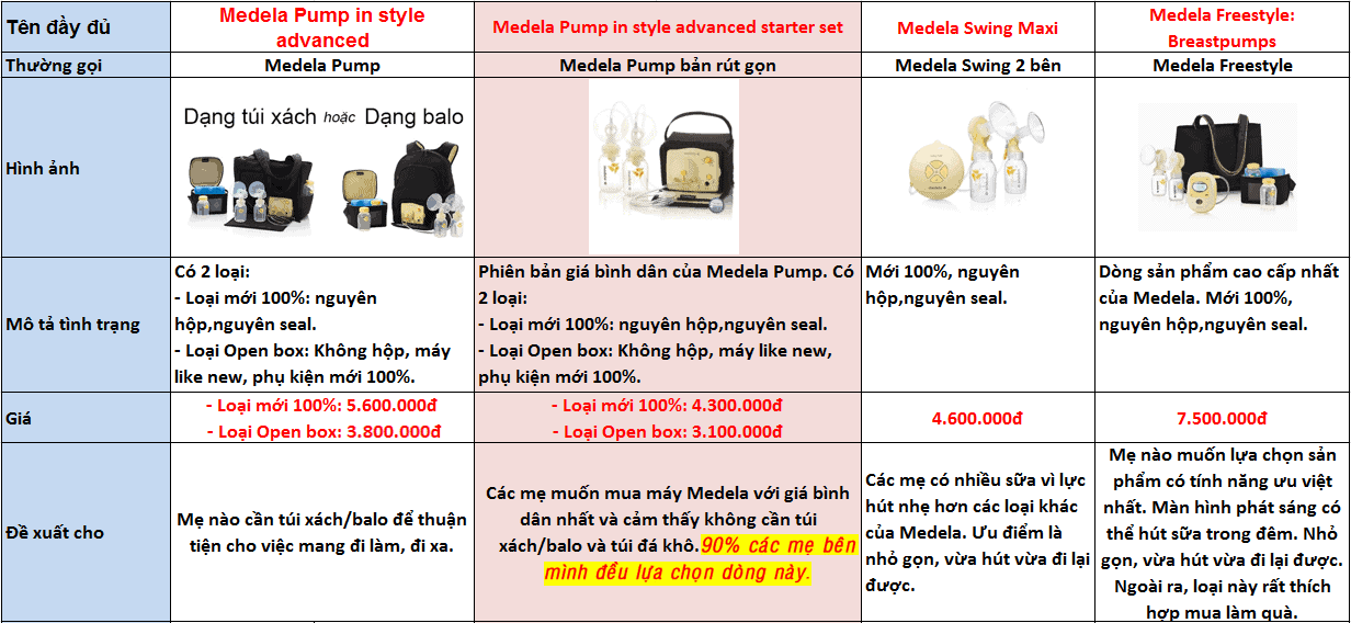 so-sanh-may-hut-sua-medela-a1602
